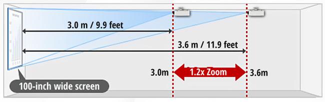 Máy chiếu Panasonic PT-LB280A dễ dàng lắp đặt