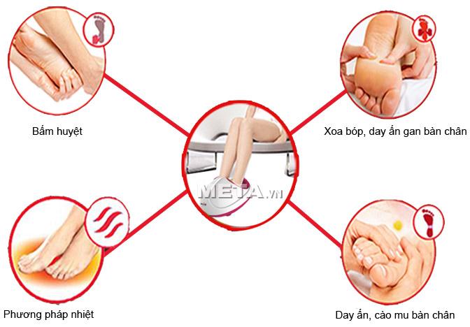 Máy massage chân đa năng Max-648 có nhiều phương pháp massage giúp bạn thư giãn đôi chân ngay tại nhà.