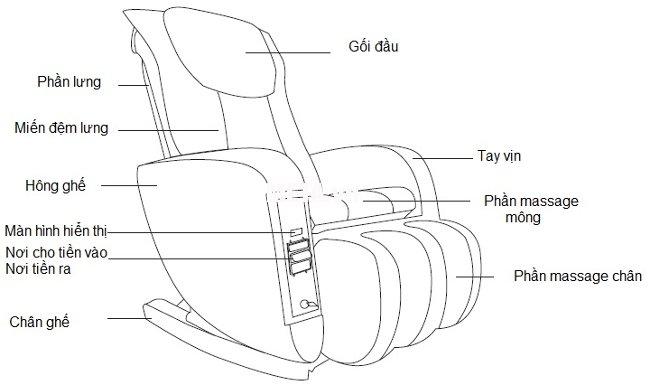 Cấu tạo của ghế massage tính tiền tự động Maxcare Max 655