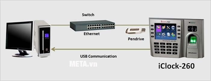 Sơ đồ kết nối dữ liệu của máy chấm công vân tay và thẻ cảm ứng Ronald Jack ICLOCK 260.