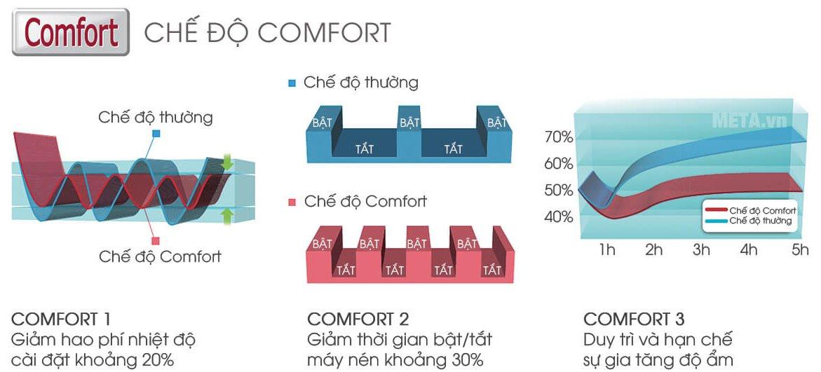 Điều hòa 1 chiều 12000 BTU Sharp AH-A12SEW có chế độ Comfort tiết kiệm năng lượng.