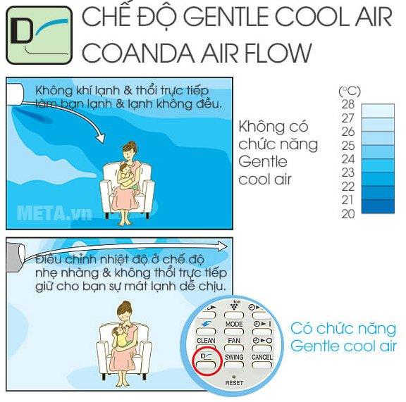 Điều hòa 1 chiều Inverter 18000 BTU Sharp AH-X18SEW có chế độ Gentle Cool Air