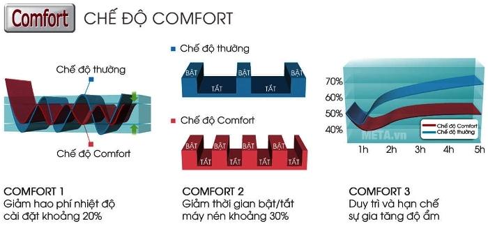 Chế độ Comfort giữ độ ẩm, tiết kiệm điện năng hiệu quả