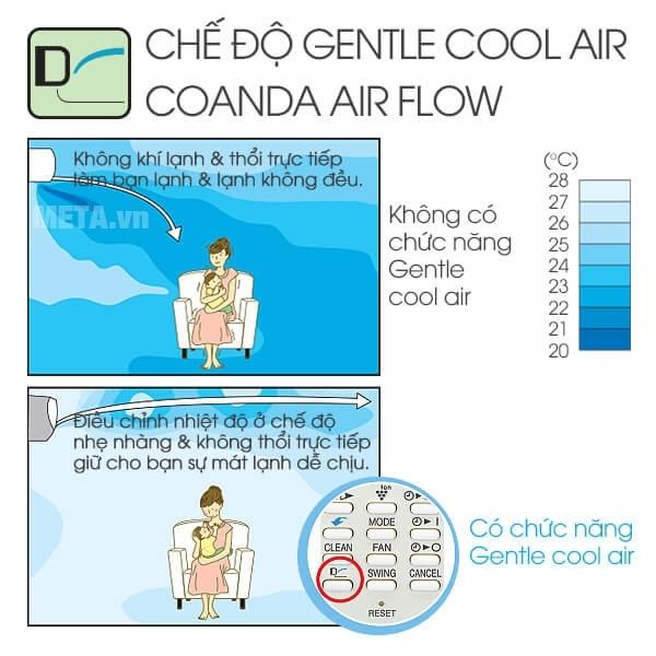 Chế độ Gentle Cool Air làm mát dễ chịu