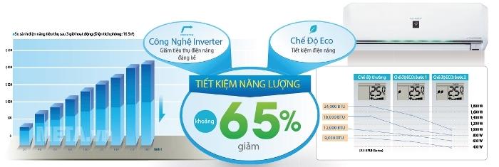 Điều hòa Sharp Inverter 1.5 HP giúp tiết kiệm điện năng hiệu quả