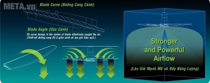 Cánh gió thiết kế 3D tạo làn gió mát hiệu quả