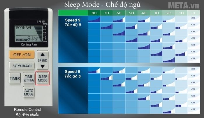 Chế độ ngủ có gió mát tự nhiên