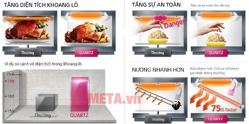 Lò được tích hợp thêm nhiều tiện ích với thanh tỏa nhiệt Quartz