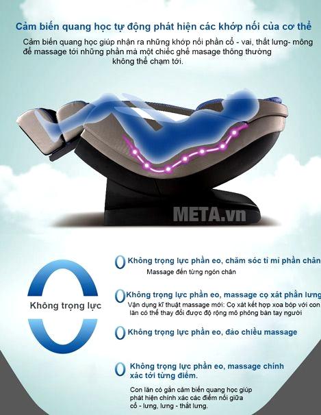 Cảm biến định vị đến trọng điểm cần massage