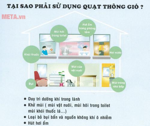 Quạt giúp căn phòng của bạn duy trì dưỡng khí trong lành