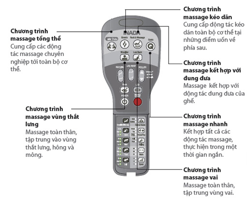 Bảng điều khiển với các chức năng massage