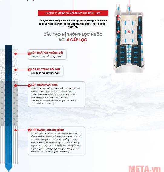 Bộ lọc CleanSui UZC2000E sử dụng 4 tầng lọc
