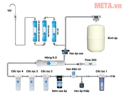 Quá trình lọc nước của máy lọc nước