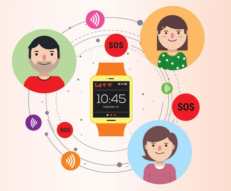 Đồng hồ định vị có khả năng ứng cứu kịp thời lúc khẩn cấp