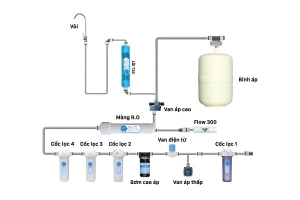 Máy lọc nước RO chính hãng
