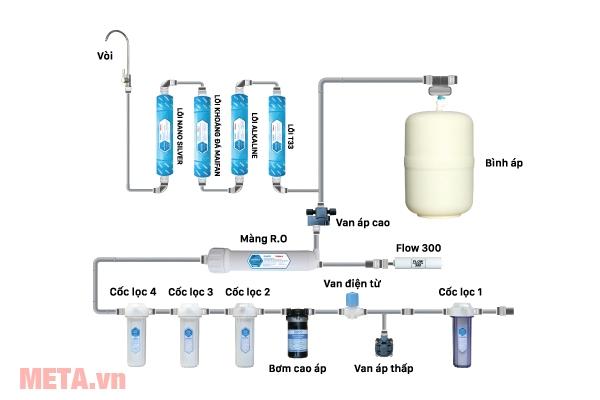 Hệ thống lọc nước của máy