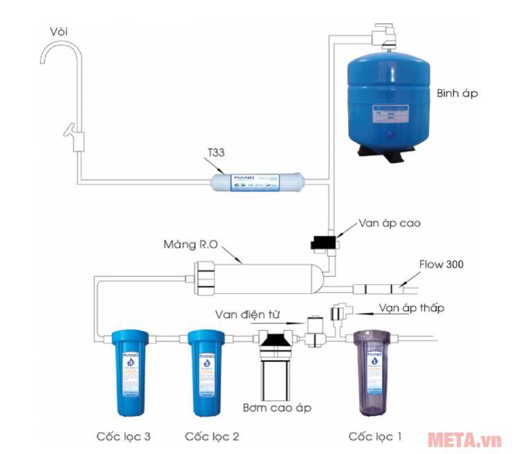 Quá trình lọc nước của máy