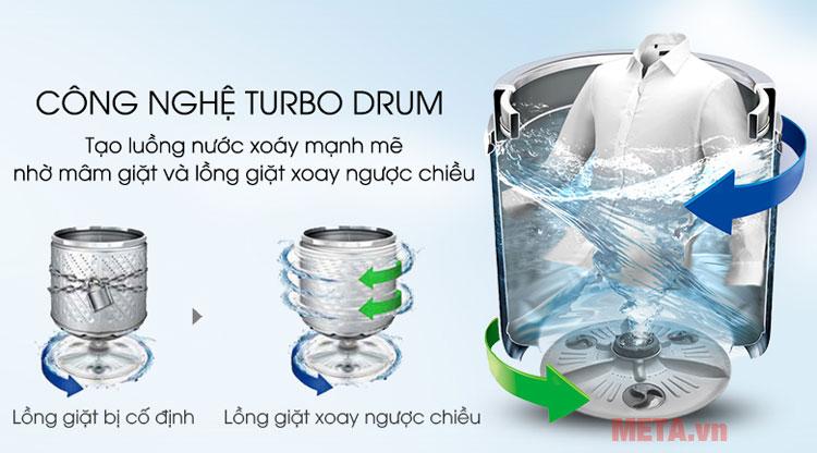 Công nghệ Turbo Drum tạo luồng nước mạnh