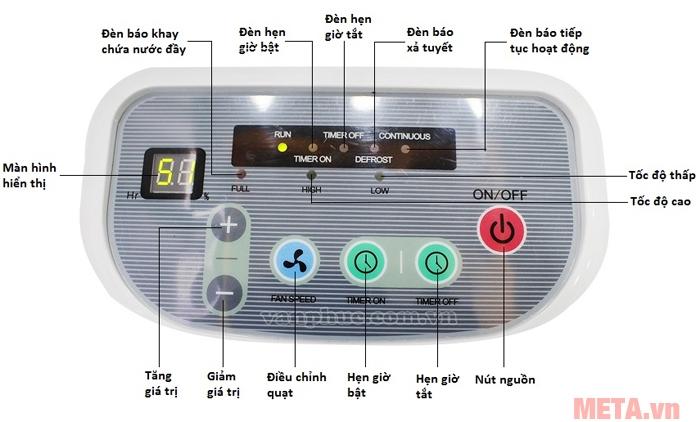 Các chức năng trên bảng điều khiển điện tử