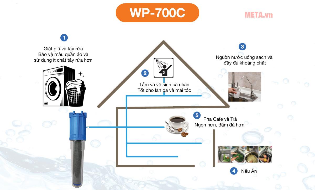 thiết bị lọc nước