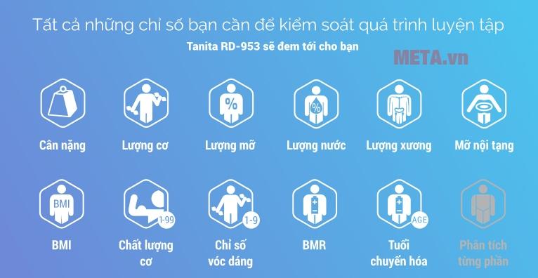 Cân đo sức khỏe