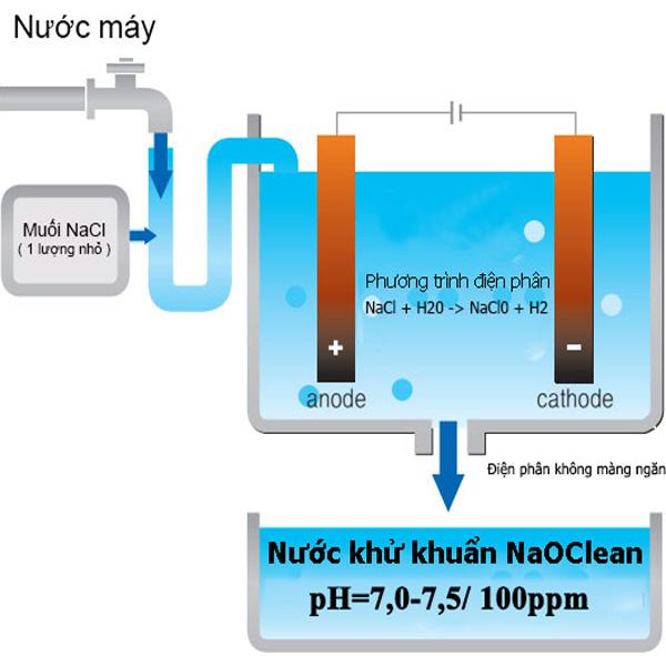 Máy tạo nước khử khuẩn