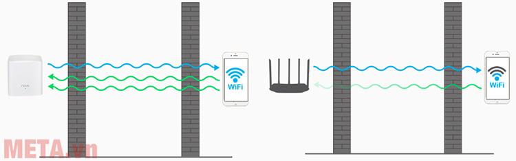 Thiết bị phát sóng wifi Tenda