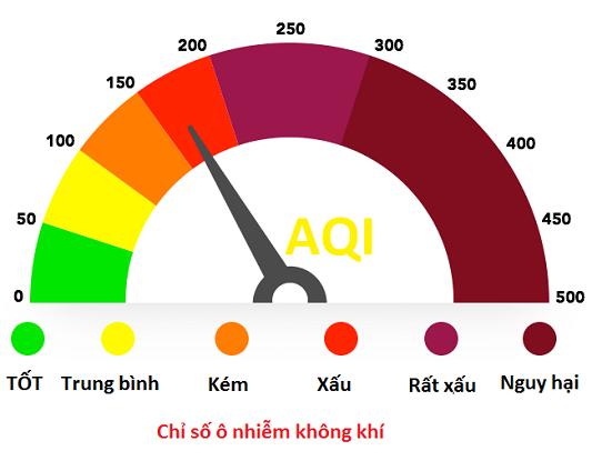 Chỉ số ô nhiễm không khí tham khảo