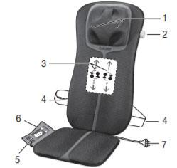 Các bộ phận của ghế massage
