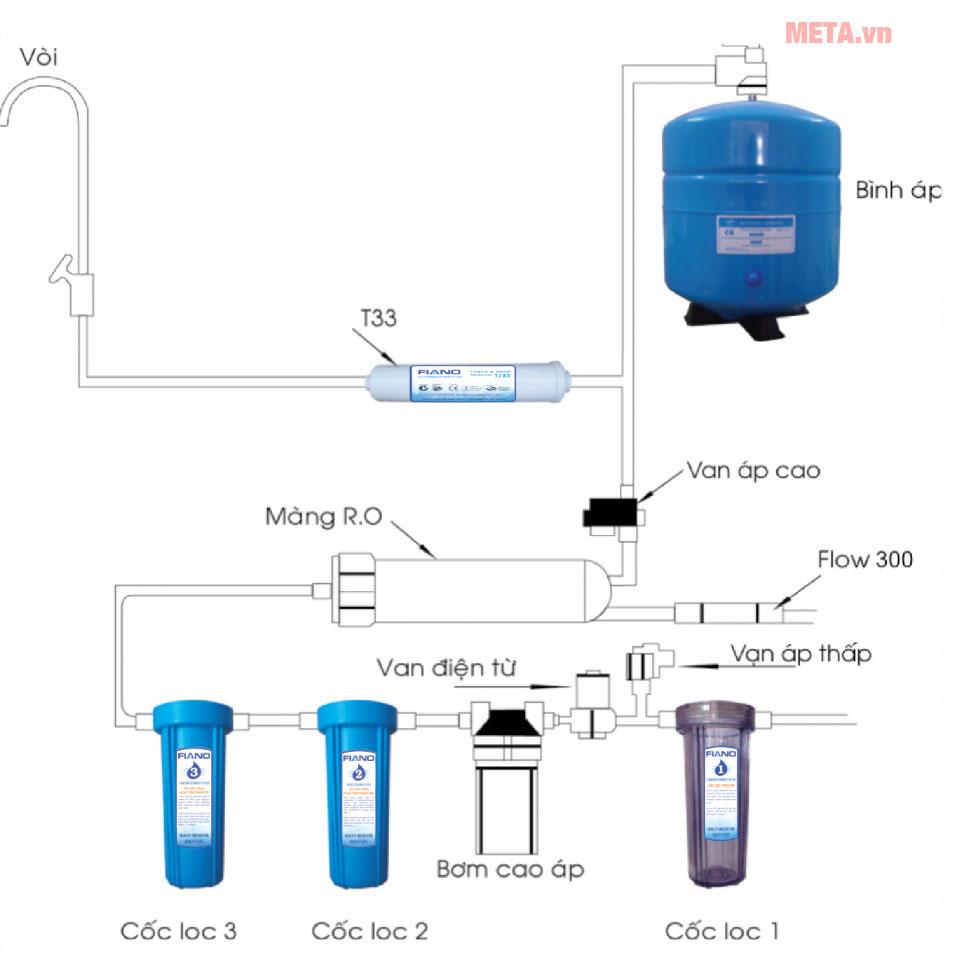 Sơ đồ cấu tạo chung của máy lọc nước RO