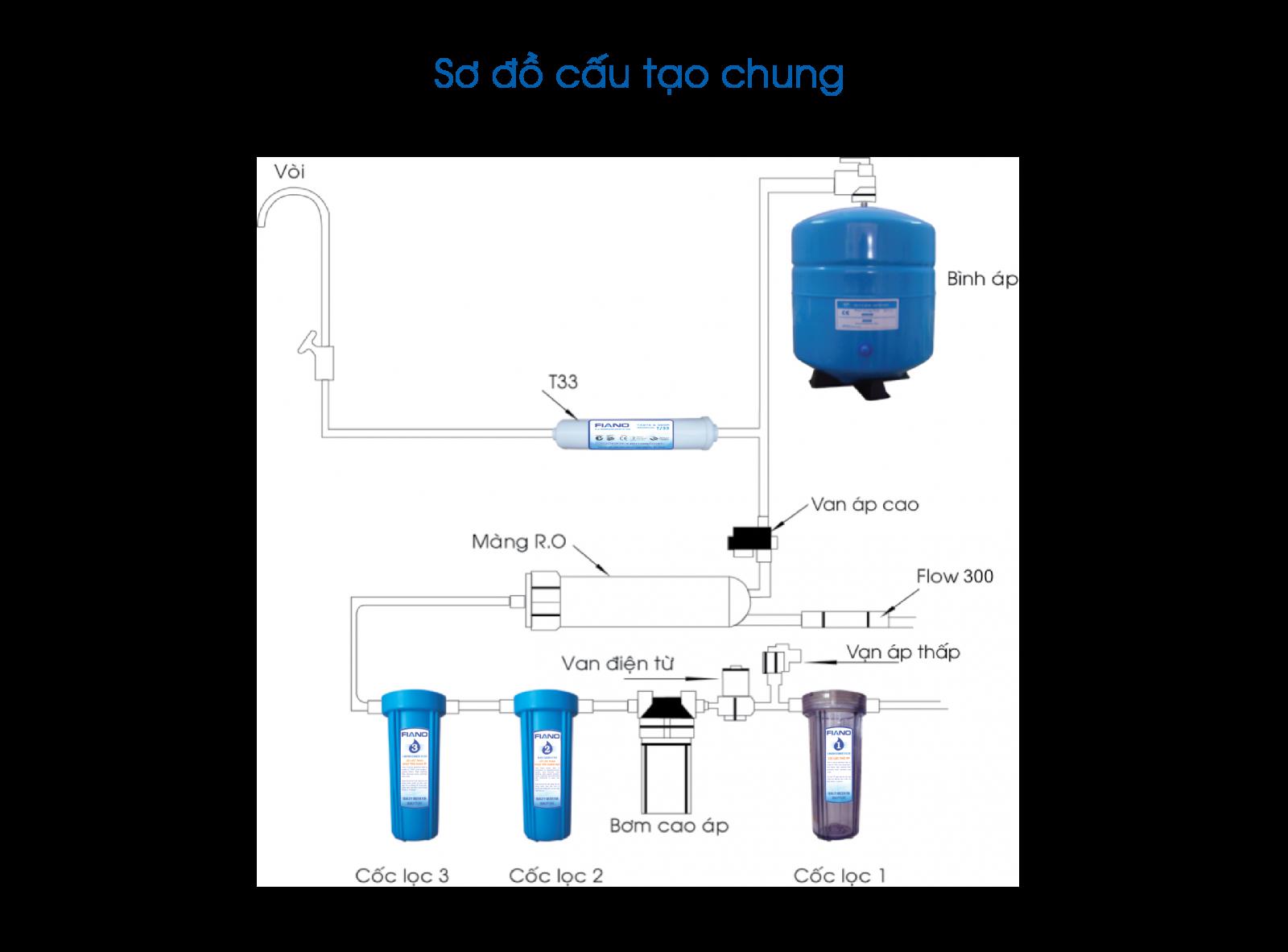 Cấu tạo của máy lọc nước