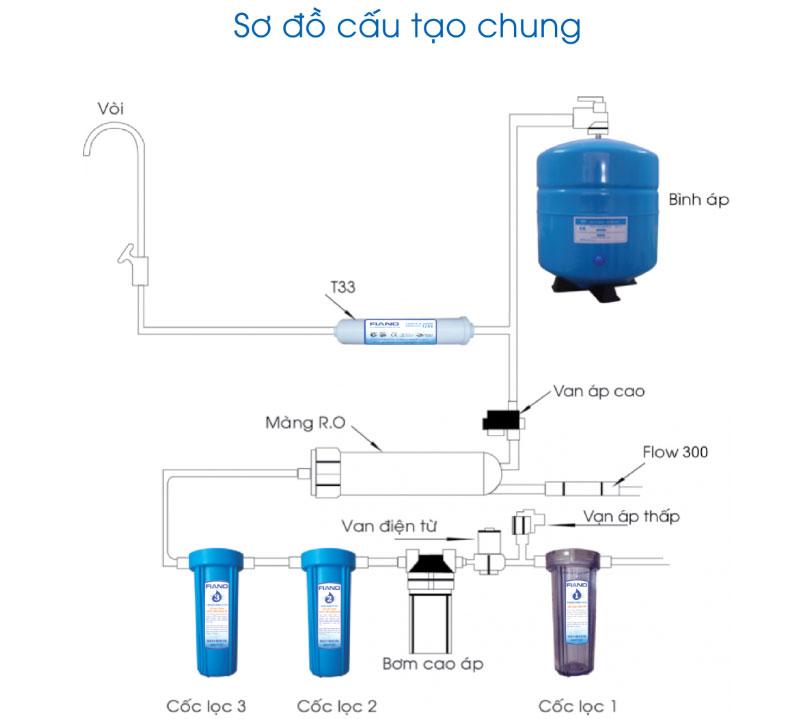 Sơ đồ cấu tạo của máy lọc nước