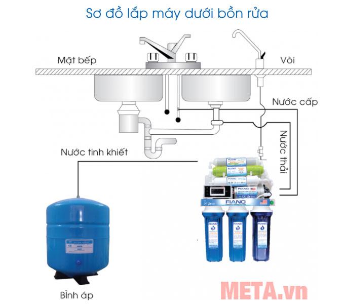 Sơ đồ lắp đặt máy lọc nước
