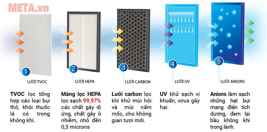 Máy lọc không khí có 5 cấp lọc