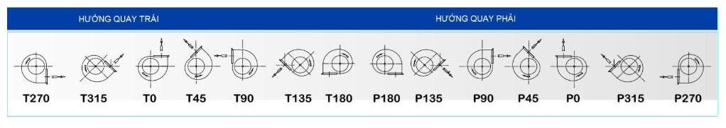 Bảng hướng quay quạt của quạt ly tâm HAIKI