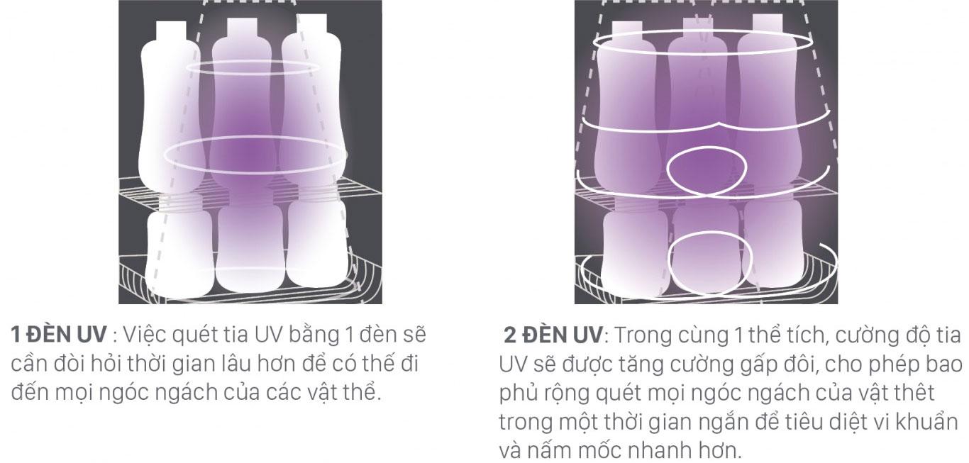 Máy tiệt trùng sấy khô UV