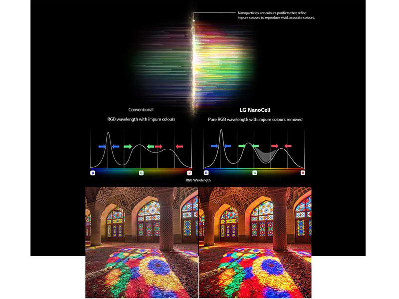 Công nghệ Nanocell cho hình ảnh chân thực