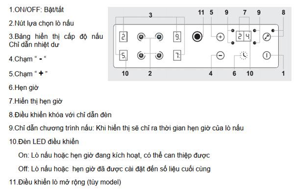 Thiết kế của bảng điều khiển bếp hồng ngoại