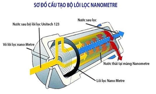 Cấu tạo bộ lọc Nano