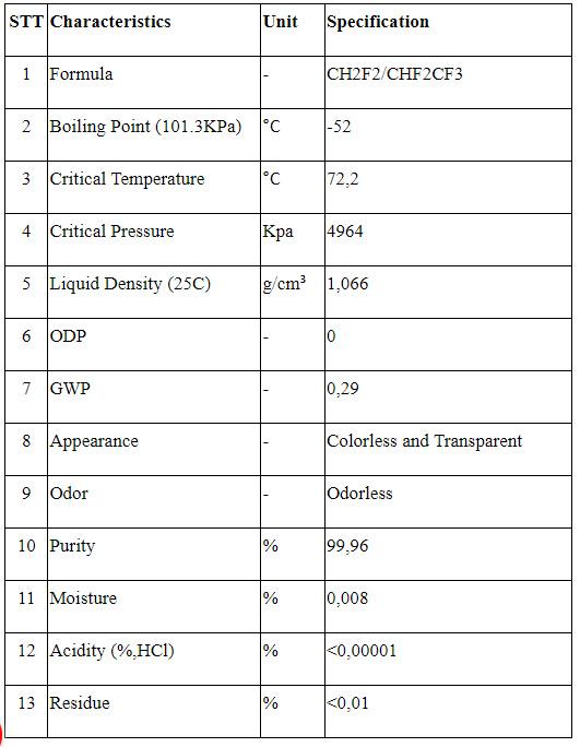 Thành phần trong gas lạnh R410A