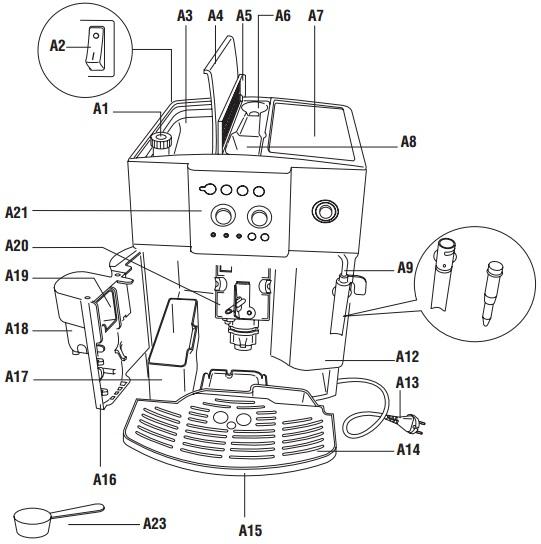 Cấu tạo của máy pha cà phê DeLonghi ESAM4200.S