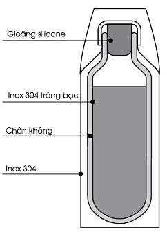 Cấu tạo của bình giữ nhiệt Elmich 420ml 2246304