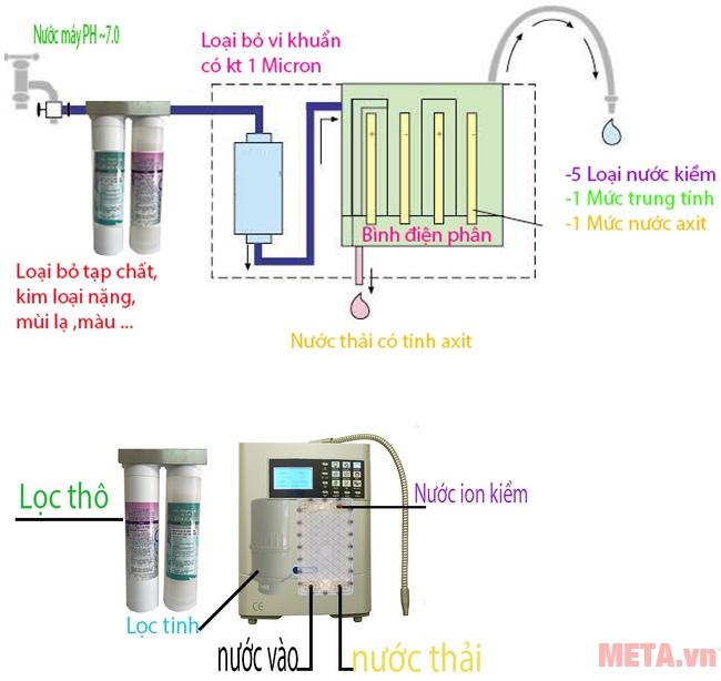 Cấu tạo của máy lọc nước điện giải Galaxy