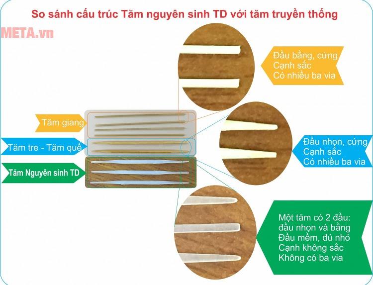 So sánh điểm ưu việt của tăm nguyên sinh TD với tăm truyền thống.