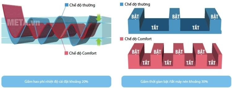 Điều hòa 1 chiều 9000 BTU Sharp AH-A25SEW với chế độ Comfort tạo cảm giác thoải mái.