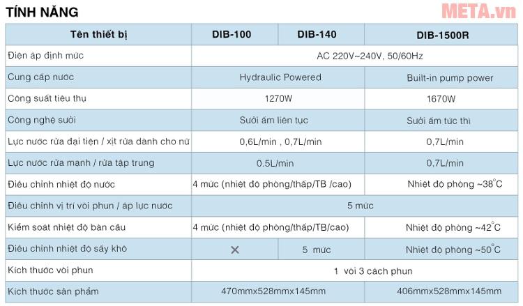 Bảng so sánh nắp thiết bị điện tử thông minh Daewon.