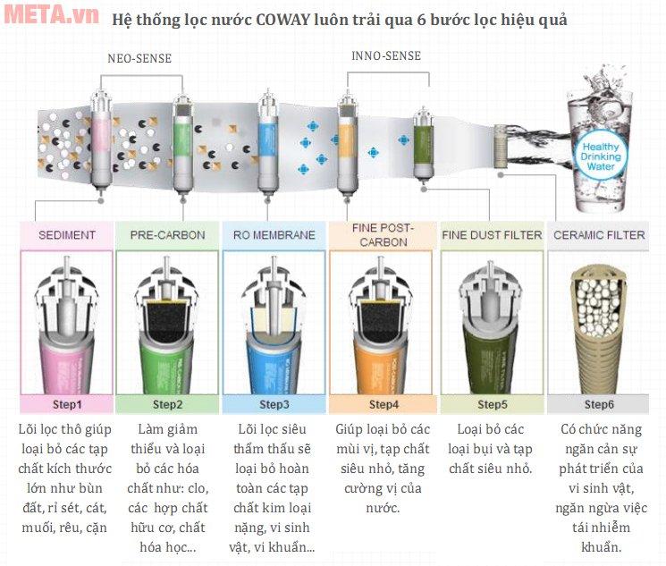 Quy trình lọc nước của máy lọc nước Coway P-300R