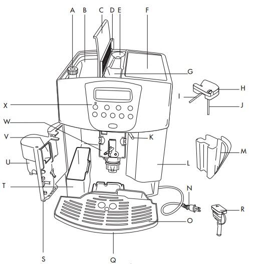 Cấu tạo Máy pha cà phê Delonghi Full Automatic Espresso ESAM4500 S.