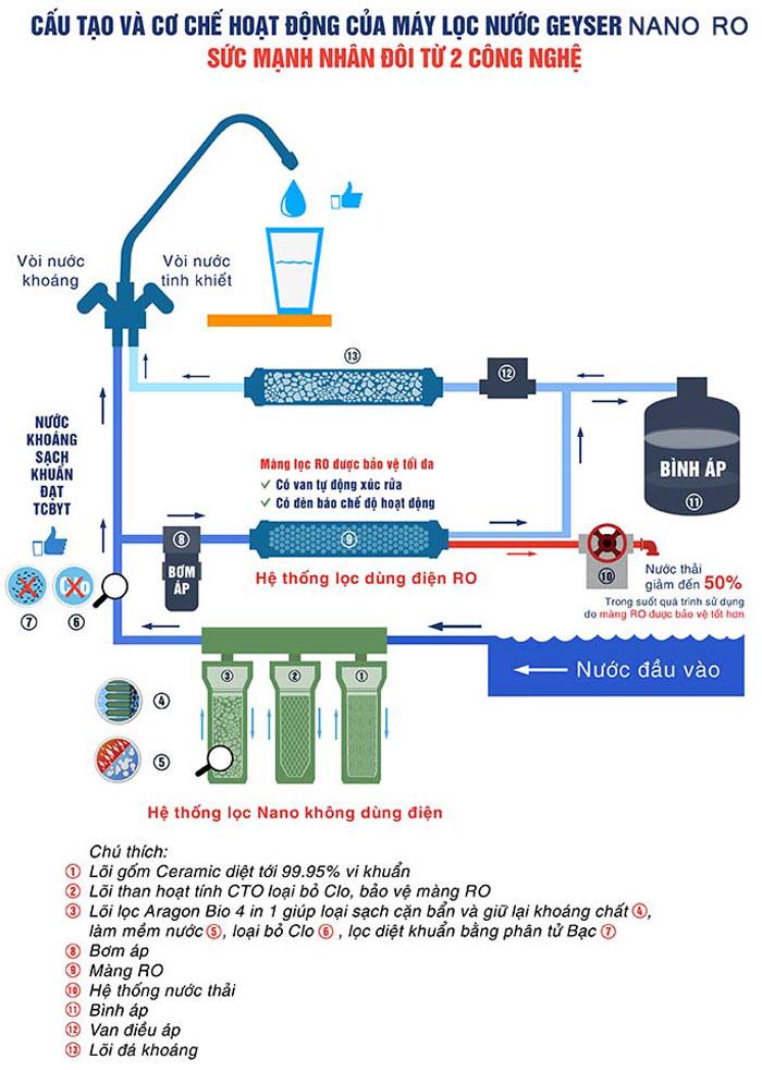 Sơ đồ hoạt động của máy lọc nước Geyser Nano tích hợp RO