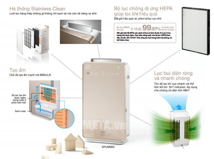 Máy lọc không khí Hitachi EP-A9000 sử dụng bộ lọc chống dị ứng HEPA